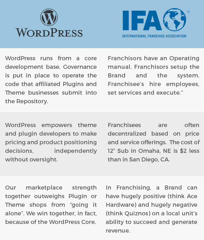 "WordPress runs from a core development base. Governance is put in place to operate the code that affiliated Plugins and Theme businesses submit into the Repository. Franchisors have an Operating manual. Franchisors setup the Brand and the system. Franchisee's hire employees, set services and execute. WordPress empowers theme and plugin developers to make pricing and product positioning decisions, independently without oversight. Franchisees are often decentralized based on price and service offerings. The cost of 12"" Sub in Omaha, NE is $2 less than in San Diego, CA. Our marketplace strength together outweighs Plugin or Theme shops from ""going it alone"". We win together, in fact, because of the WordPress Core. In Franchising, a Brand can have hugely positive (think Ace Hardware) and hugely negative (think Quiznos) on a local unit's ability to succeed and generate revenue."