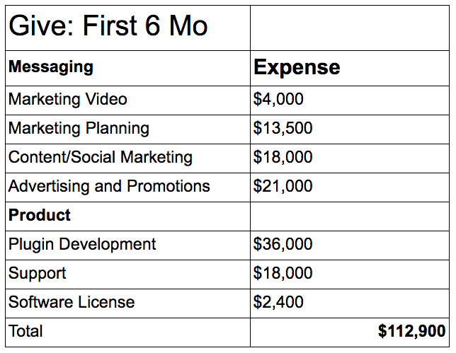 Here's the breakdown of the first six months of Give's Development: Messaging Expense Marketing Video $4,000 Marketing Planning $13,500 Content/Social Marketing $18,000 Advertising and Promotions $21,000 Product Plugin Development $36,000 Support $18,000 Software License $2,400 Total $112,900