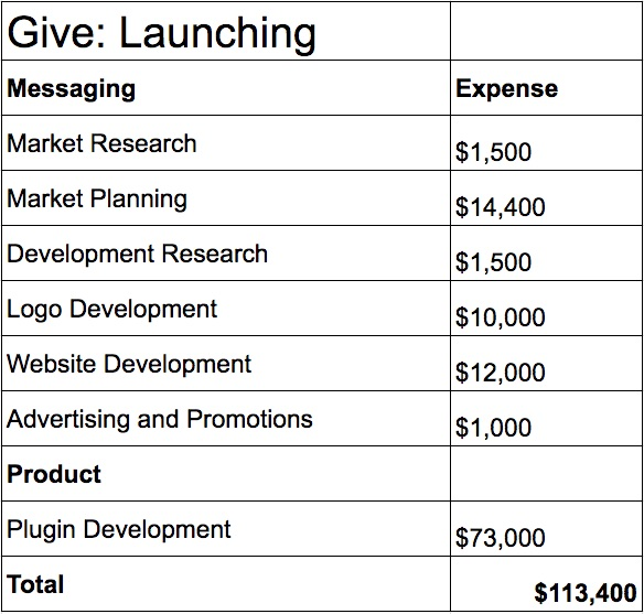 Launch Expenses related to Give: Development and Messaging Messaging Expense Market Research $1,500 Market Planning $14,400 Development Research $1,500 Logo Development $10,000 Website Development $12,000 Advertising and Promotions $1,000 Product Plugin Development $73,000 Total $113,400