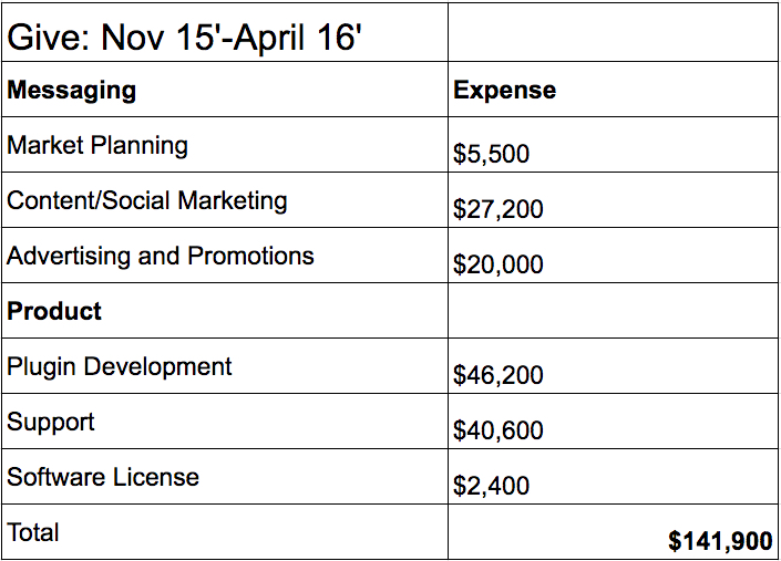 November 2015 - April 2016 - Expenses related to Give Development and Messaging: Messaging Expense Market Planning $5,500 Content/Social Marketing $27,200 Advertising and Promotions $20,000 Product Plugin Development $46,200 Support $40,600 Software License $2,400 Total $141,900